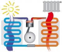 Prodaja, servis, toplotnih črpalk, klimatskih naprav, Maribor, Štajerska