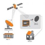 Montaža televizijske antene, montaža total tv antene, antenski sistemi gallery photo no.11