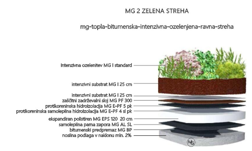 MG Zelene strehe - načrtovanje in izvedba zelenih streh gallery photo no.25