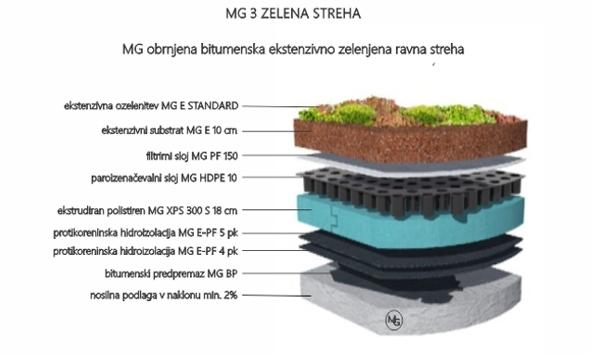 MG Zelene strehe - načrtovanje in izvedba zelenih streh gallery photo no.26