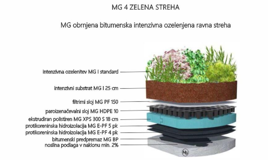 MG Zelene strehe - načrtovanje in izvedba zelenih streh gallery photo no.27
