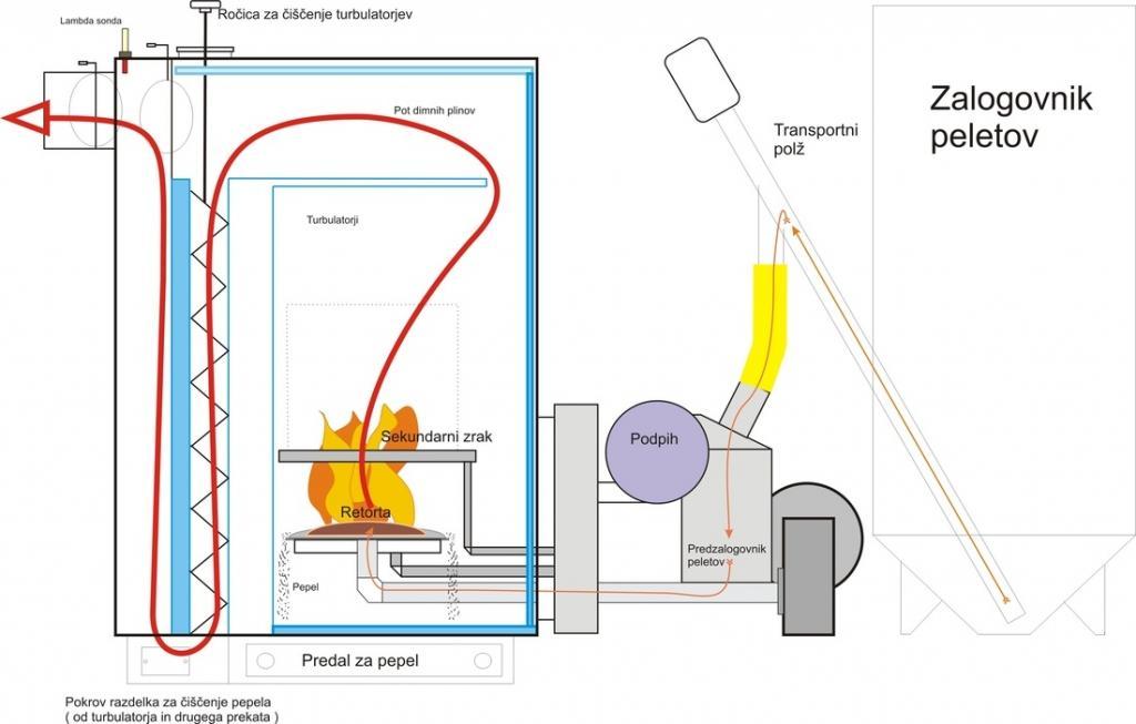 Gorilnik Peletko ULTIMA - product image