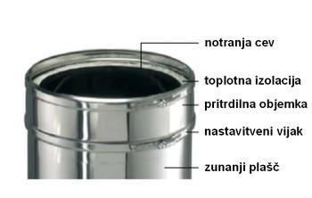 Troslojni ICS sistem Schiedel - product image