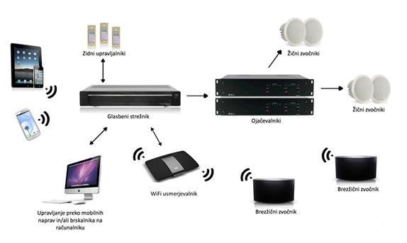 Multiroom audio (Večsobni avdio) - product image