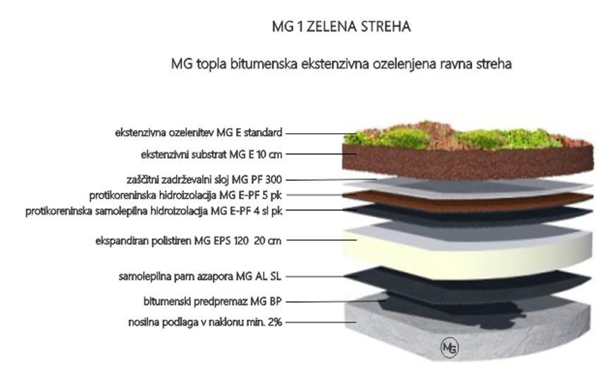 Načrtovanje zelene strehe - product image